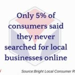 Most Consumers Search for Local Businesses Online