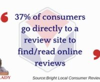 Consumer Use of Business Review Sites Rising