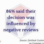 Negative Reviews Influence Consumer Decisions