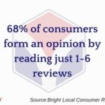 Consumers Read Fewer Reviews To Form Opinions