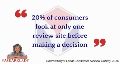 Consumer Decisions on Review Site