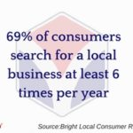 Consumer Business Search Habits